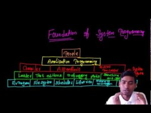 System Programming: System programming tutorial in Hindi-An introduction to System programming with it's foundations