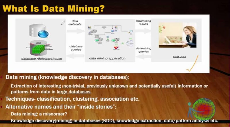 DATA SCIENCE: Web Mining Complete Introduction ( with Definition and it's type)